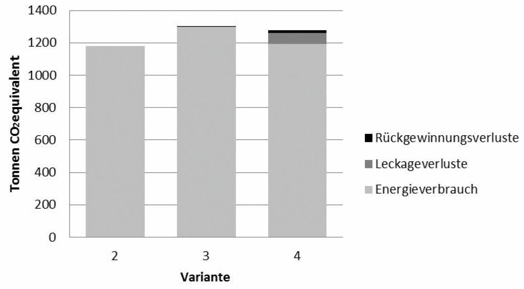 Total Equivalent Warming Index (TEWI) der betrachteten Varianten.