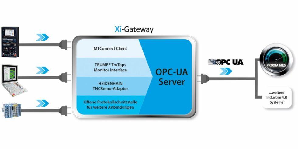 """Eine Lösung im Zuge des """"Brownfield""""-Ansatzes: Die Kombination aus OPC-UA als Grundlage der Shopfloor-Kommunikation und """"XI-Gateway"""" dient als """"smarter Vernetzer"""" einer digitalen Produktion. Grafik: Proxia"""