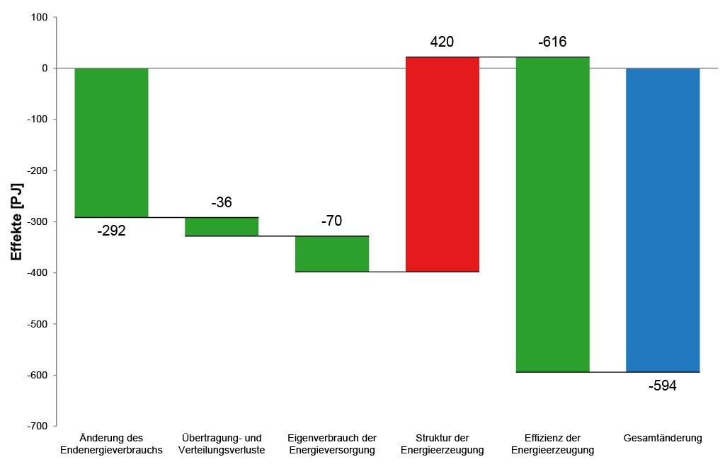 Zerlegung des Primärenergieverbrauchs (ohne nicht-energetischen Verbrauch) für den Zeitraum von 2000 bis 2013.