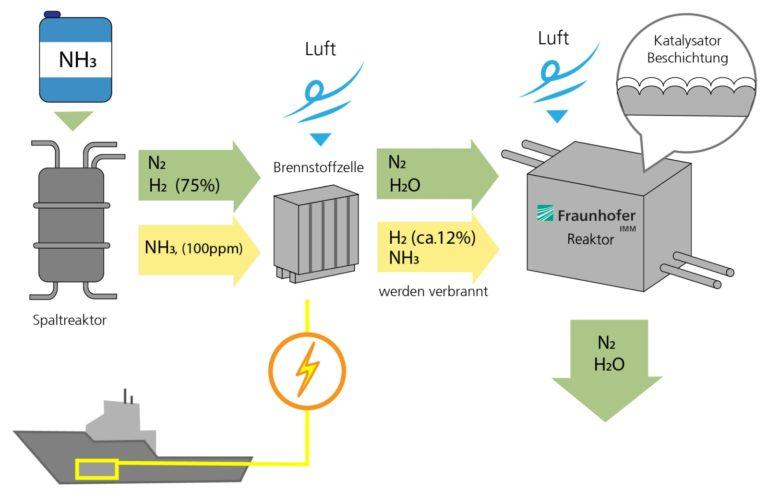 Schema der Brennstoffzelle und des Reaktors.<br />Foto: Fraunhofer IMM