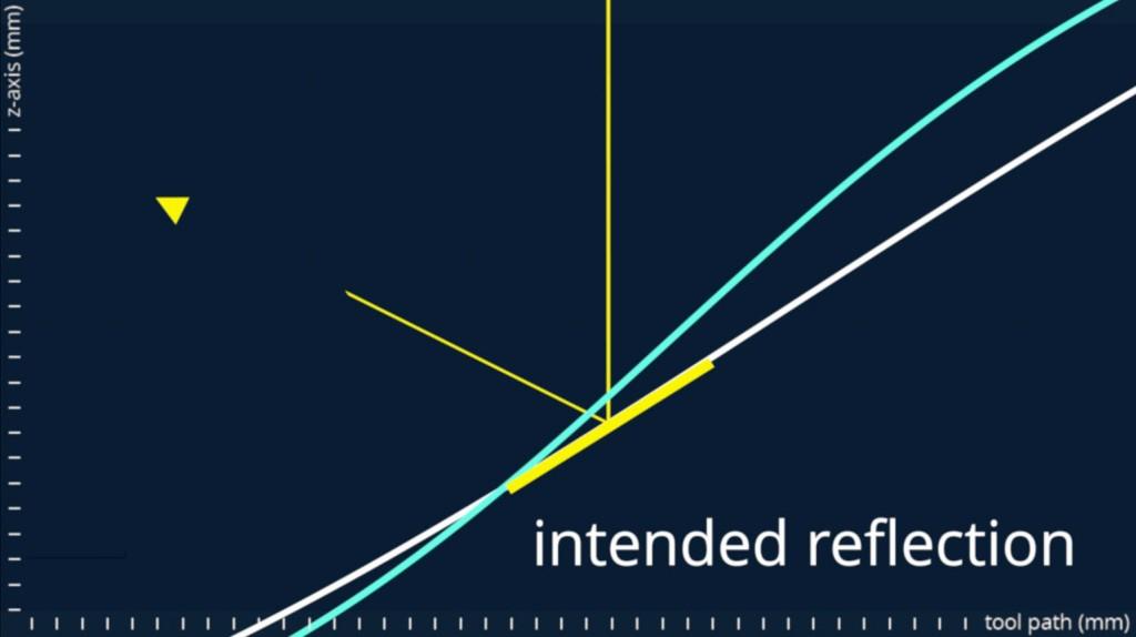 Abweichungen zwischen Führungsgrößen (konventionelle CNC versus DirectDrive3D)