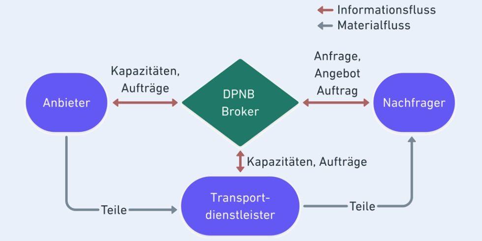 Bild 1. Konzept für die DPNB Broker-Plattform. Bild: Eigene Darstellung, in Anlehnung an [3]