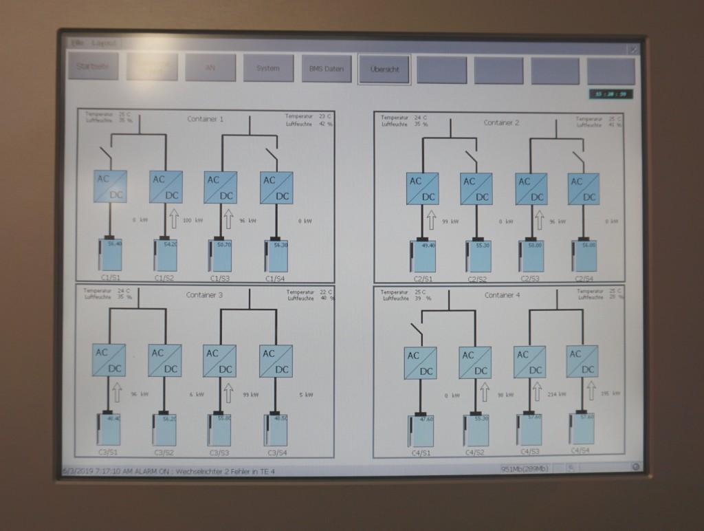 Übersichtsdarstellung der wichtigsten Speicherfunktionen in der Mittelspannungsstation.