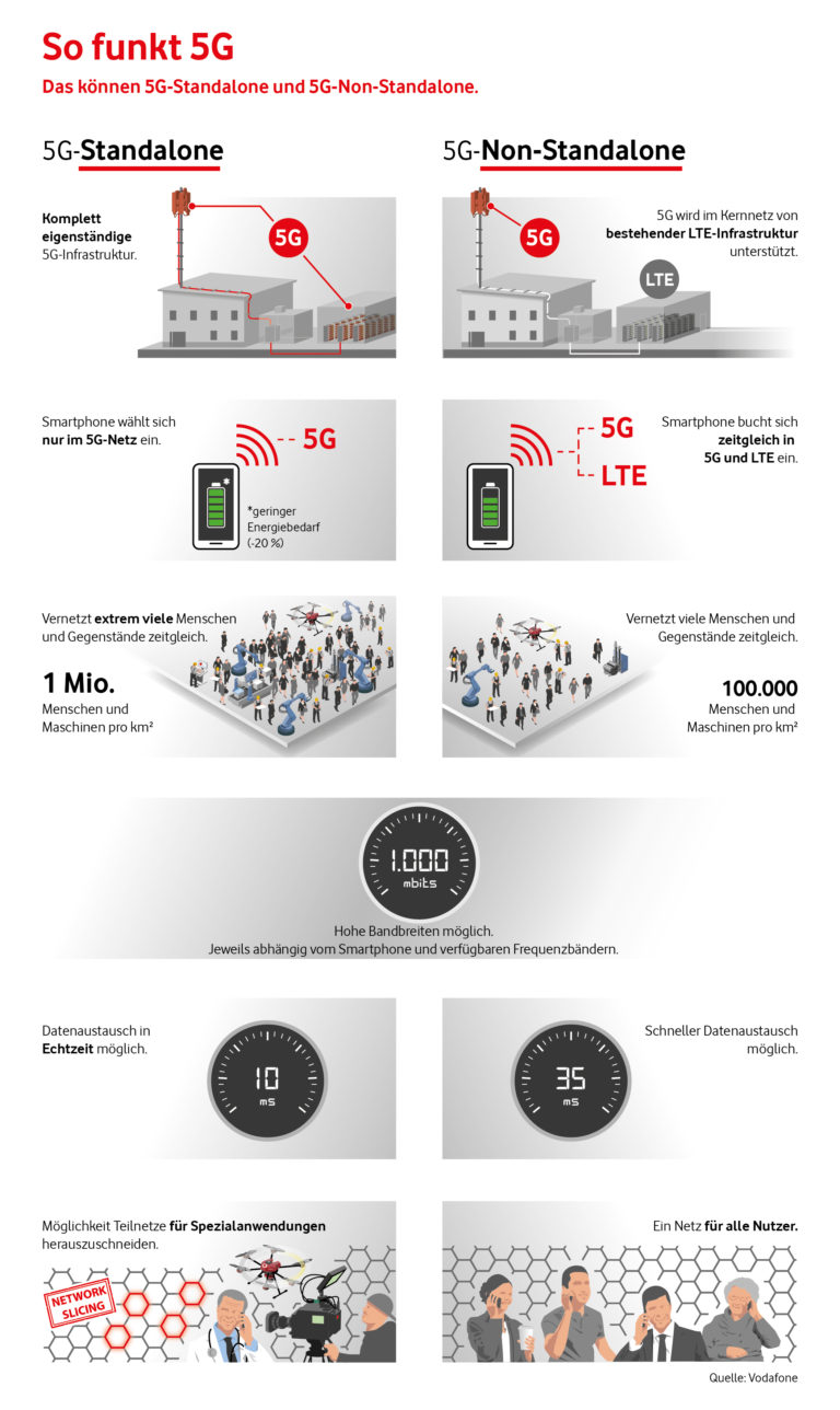 Infografik 5G SA und 5G NSA
