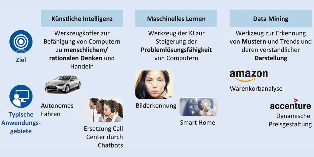 Eine zielorientierte Betrachtung der Begriffe schafft ein Verständnis für die unterschiedlichen Anwendungsgebiete Künstlicher Intelligenz (KI). Grafik: WZL
