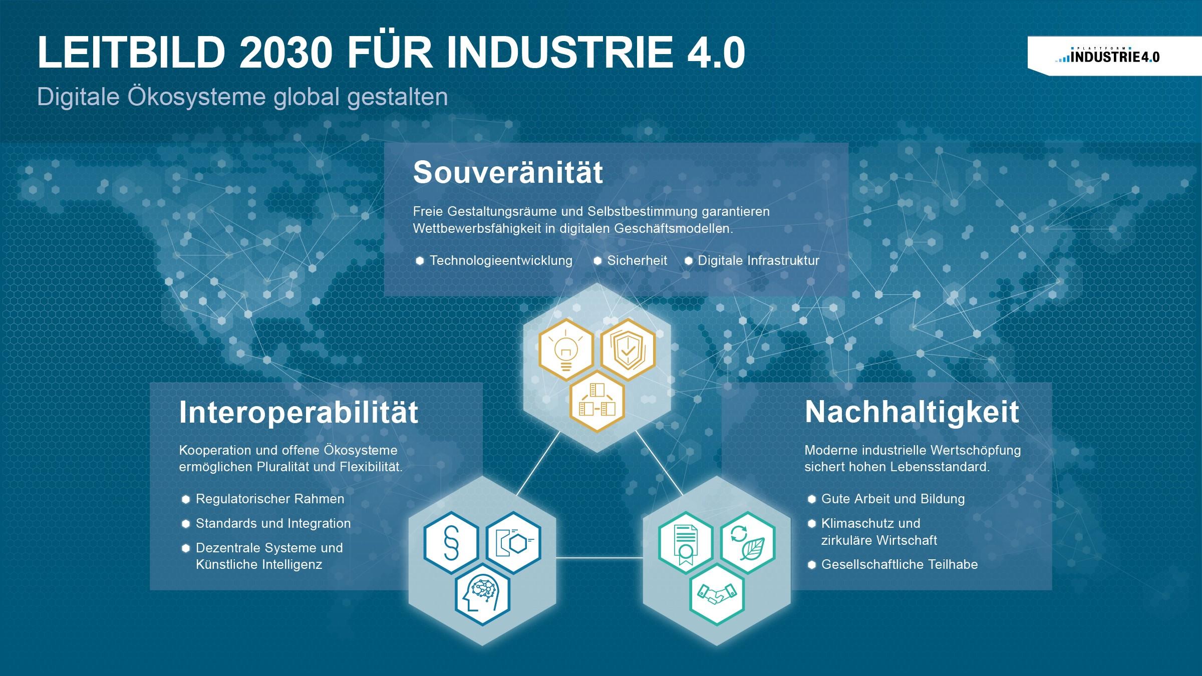 Leitbild 2030 für Industrie 4.0 - Digitale Ökosysteme global gestalten: Grafik: Plattform Industrie 4.0
