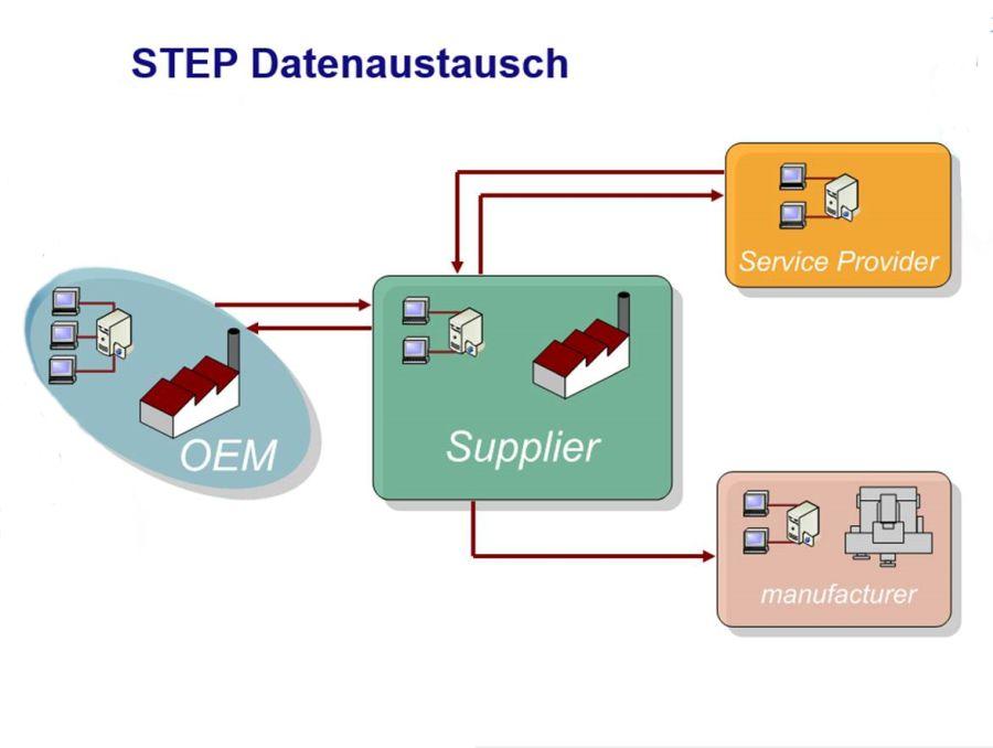 Zusammenarbeit und Kommunikation auf einer Plattform – auf einem aktuellen Stand der Daten – einem Modell dem Digital oder auch Virtual Twin genannt – das ist der Schlüssel zum Erfolg, Foto: Dassault Systemes