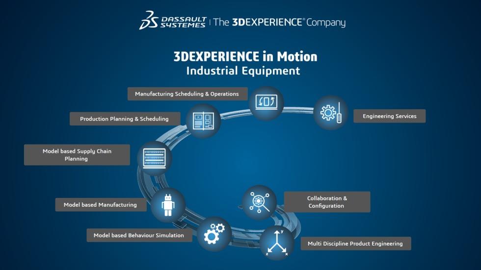 Die 3DEXPERIENCE eröffnet Unternehmen im Maschinenbau eine völlig neuartige Art der Zusammenarbeit für die Produktentwicklung. Im Bild unser Demoszenario als Inspiration wie die digitalen Herausforderungen im Maschinenbau gelöst werden können. Foto: Dassault Systemes