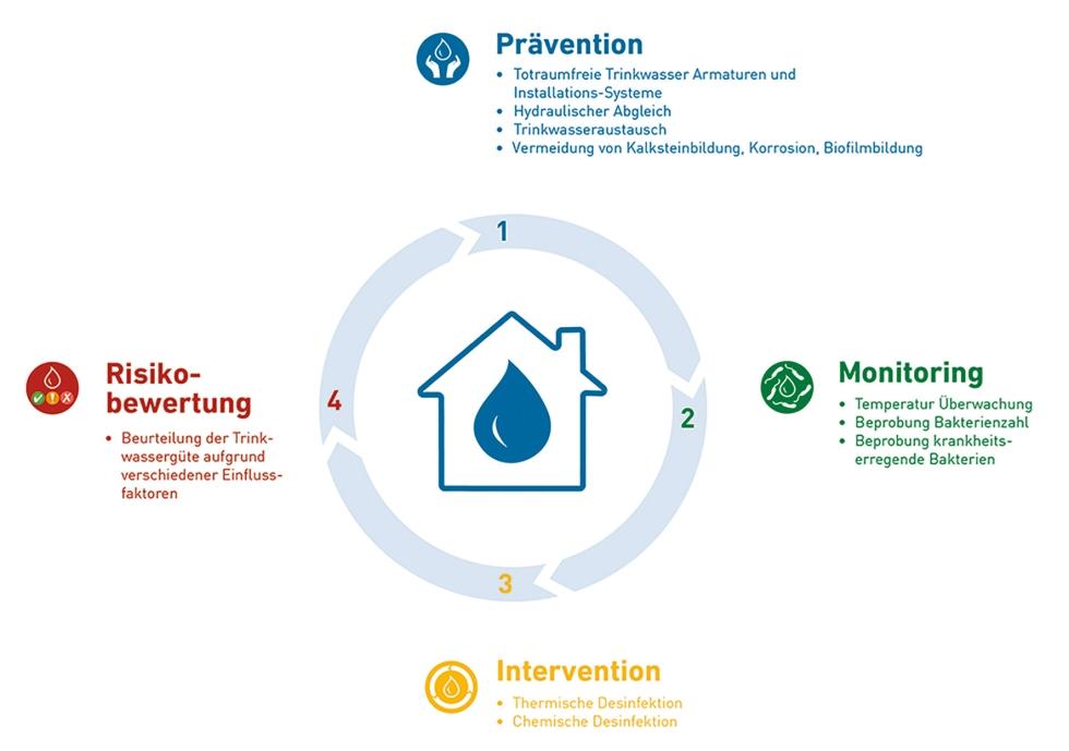 Zur langfristigen Erhaltung der Trinkwasserqualität braucht es bedarfsgerechte Maßnahmen. Diese lassen sich grob in vier Kategorien einteilen: Prävention, Monitoring, Intervention, Risikobewertung. Foto: GF Piping Systems.