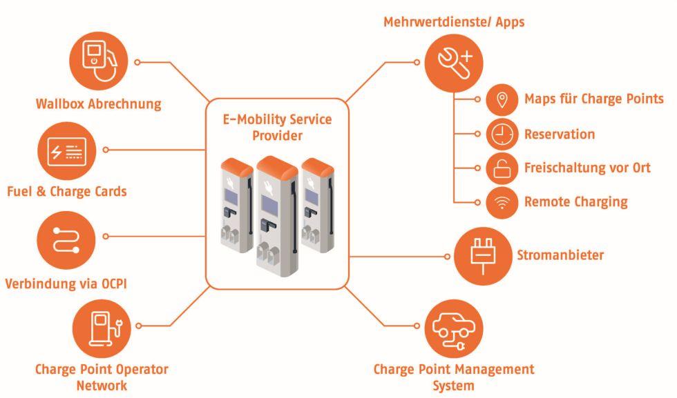 Prozessplattformen, wie sie die X-INTEGRATE GmbH entwickelt hat, sind die Grundlage für ein weiteres dynamisches Wachstum der E-Mobility in Deutschland. Foto: X-INTEGRATE