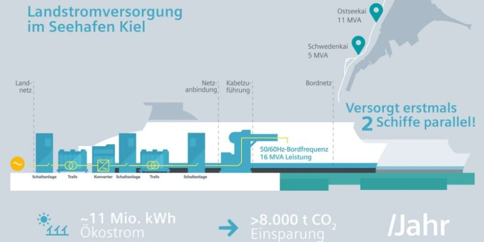 Infografik Landstromanlage Seehafen Kiel