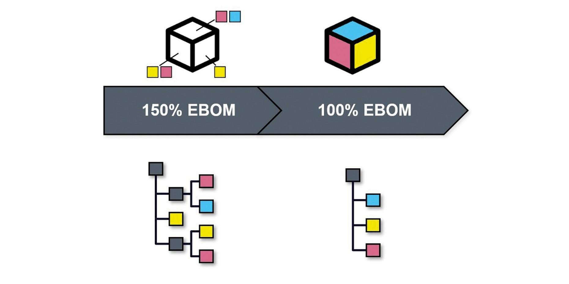 Bild 1 Ableitung einer konkreten 100% EBOM aus einer 150% EBOM. Grafik: Siemens
