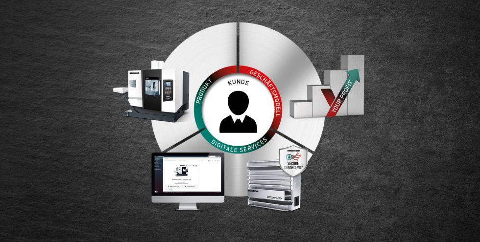 Für die 3-Achs-Fräsmaschine M1 verbindet PAYZR das physische Produkt über digitale Services mit Finanzdienstleistungen zu einem völlig neuen Geschäftsmodell mit hohem Kundenmehrwert. Foto: DMG MORI