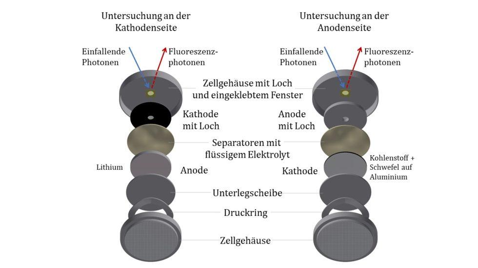 Aufbau der für die Messungen verwendeten, modifizierten Lithium-Schwefel-Batteriezellen, mit denen die gelösten Polysulfide am Pluspol (Kathode, links) und am Minuspol (Anode, rechts) untersucht wurden: Das Loch im Zellgehäuse gewährleistet die Transmission der Strahlung in und aus der Zelle. Das Loch im Plus- und Minuspol sorgt dafür, dass nur die im Elektrolyten gelösten Polysulfide untersucht werden. Grafik: Physikalisch-Technische Bundesanstalt