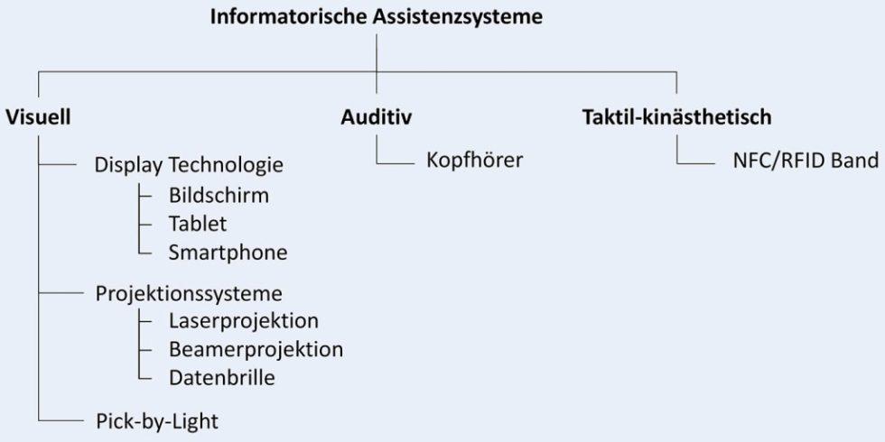 Bild 1. Gliederung informatorischer Assistenzsysteme (nach [3]).   Foto: AG Montagetechnik, EAH Jena