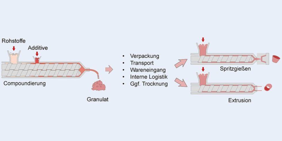 Bild 1. Standardprozesskette aus Compoundieren mit nachfolgendem Spritzgießen oder Extrudieren.   Foto: Institut für Werkstofftechnik-Kunststofftechnik, Universität Kassel