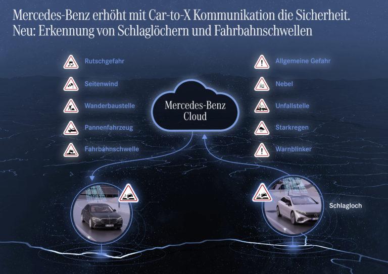 Via Icons im Navigationssystem warnt Car-to-X andere Fahrzeuge vor potenziellen Gefahren. Foto: Mercedes-Benz/Daimler