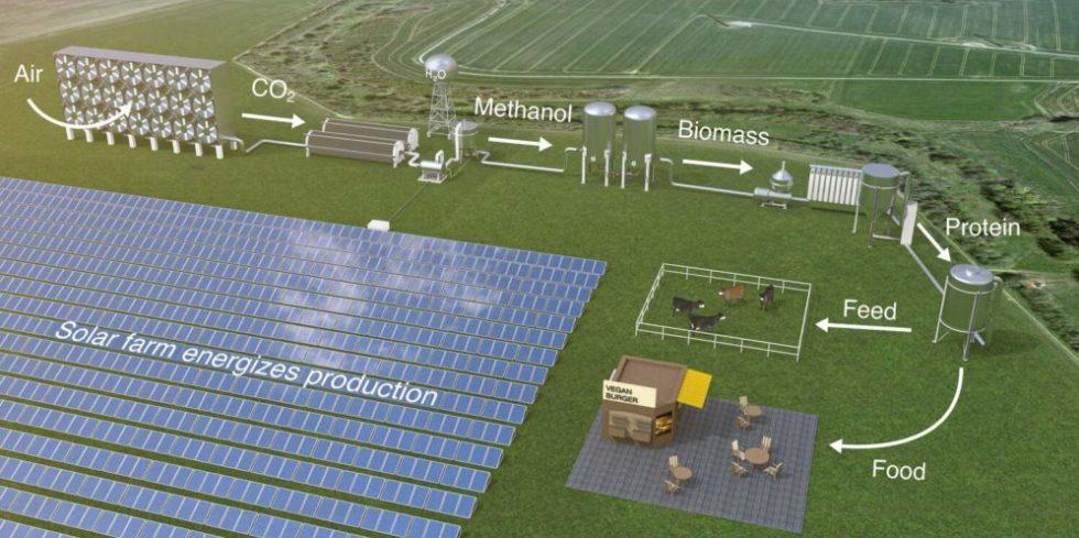 [Bild: Mikroben-aus-Sonnenenergie-hergestellt-e...0x489.jpeg]