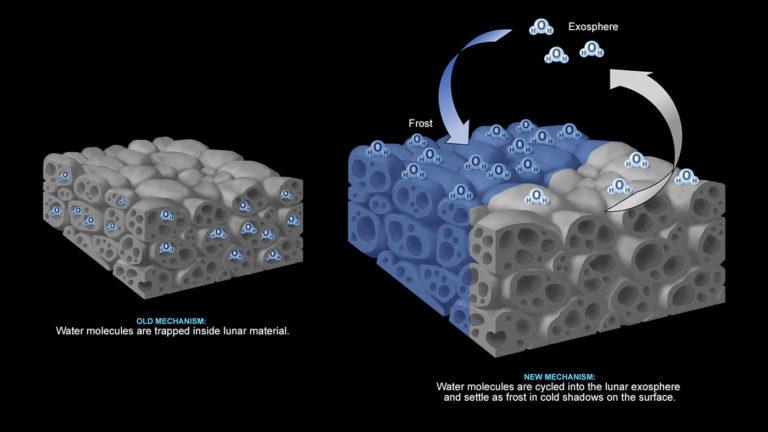 Die Illustration zeigt die beiden Hypothesen zum Wasservorkommen. Links: Das Eis ist im Gestein eingeschlossen. Rechts die neue These: Wassermoleküle treten bei Erwärmung aus den schattigen Bereichen heraus und sammeln sich bei Abkühlung als Frost erneut in anderen kalten Regionen an. Foto: Nasa/JPL-Caltech