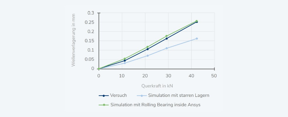 Abbildung 3: Zeitsparende und präzise Simulation mit Rolling Bearing inside Ansys Foto: Wittenstein SE