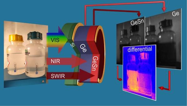 Die Flüssigkeiten Isopropanol und Toluol erscheinen für das bloße Auge durchsichtig. Im NIR- und SWIR-Bereich werden unterschiedliche Anteile absorbiert, was in Kombination eine genaue Bestimmung ermöglicht. Foto: SImola et al., ACS Photonics 2021, 8, 7, 2166-2173 (CC BY-NC-ND 4.0)