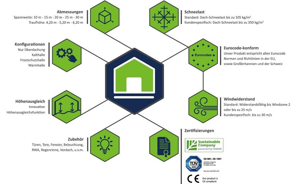 Die wichtigsten Informationen der Industriehalle 'Induflex' im Überblick. Foto: Losberger GmbH