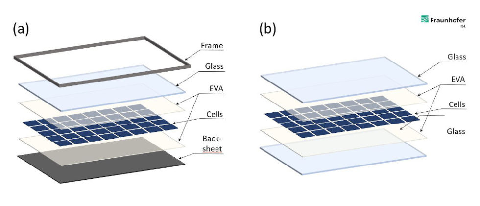 Aufbau Solarmodule