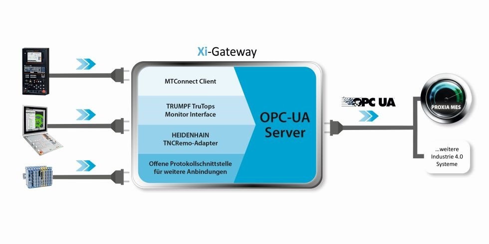 """Die PROXIA Lösung im Zuge des Brownfield-Ansatzes: Die Kombination aus PROXIA OPC-UA als Grundlage der Shopfloor-Kommunikation und PROXIA XI-Gateway als """"smarter Vernetzer"""" einer digitalen Produktion Foto: PROXIA Software AG"""