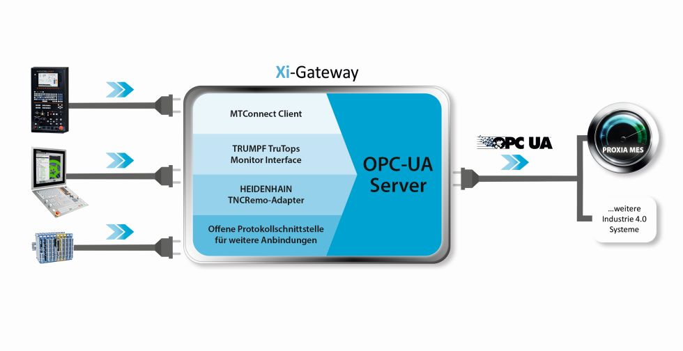 Mit PROXIA XI-Gateway nutzt der Anwender das Beste aus beiden Technologien: das standardisierte Datenmodell MTConnect sowie sichere Datenübertragung aus OPC-UA. Foto: PROXIA Software AG