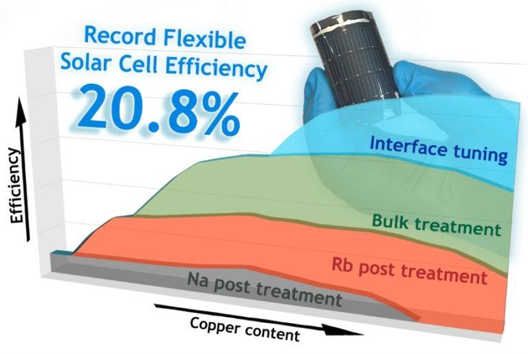 2019 erzielte Empa bei flexiblen Solarzellen einen Wirkungsgrad von 20,8%. Dieser Rekord ist jetzt überholt. Vor allem drei Kriterien sind für den guten Wirkungsgrad ausschlaggebend. Foto: Empa