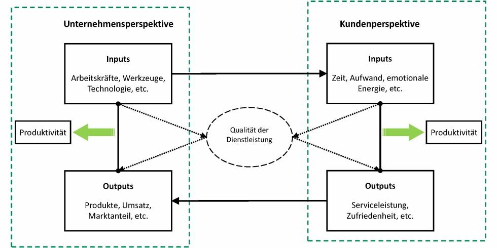 Bild 1. Dienstleistungsproduktivität  Grafik: ([2], S. 8)