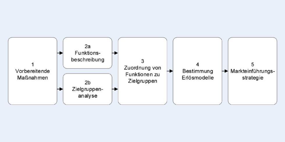 Bild 1. Vorgehensweise zur Geschäftsmodellkonzeption in der Textilindustrie. Grafik: Eigene Darstellung