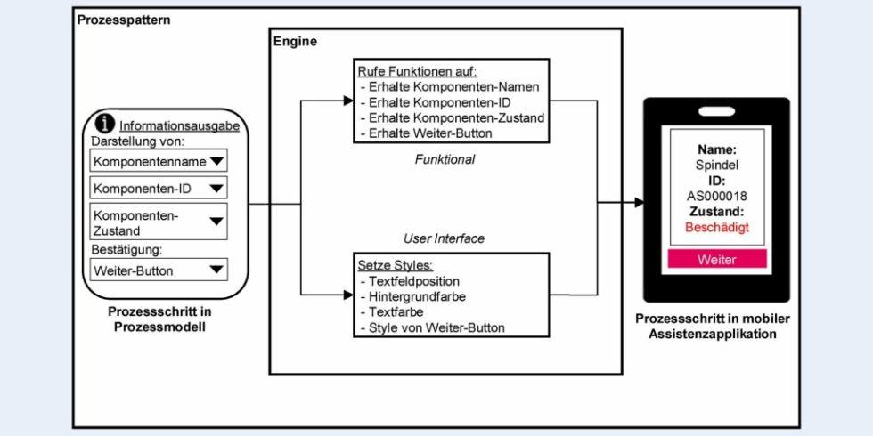 Bild 1. Konzept der Prozesspatterns anhand eines konkreten Beispiels. Grafik: Eigene Darstellung