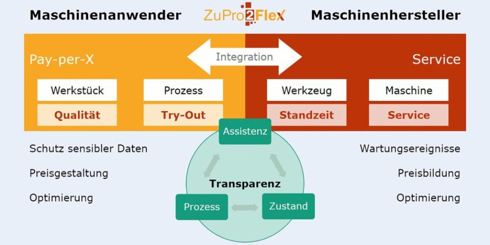 Bild 1. Grundmodell für das Projekt ZuPro2Flex. Grafik: Eigene Darstellung