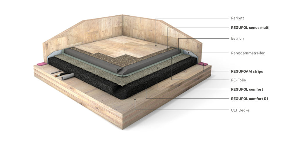Optimierungsansatz Massivholzbauteile Foto: REGUPOL BSW GmbH